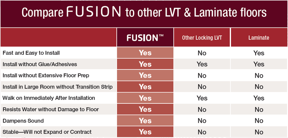 Why Choose Fusion Earth 1st Flooring